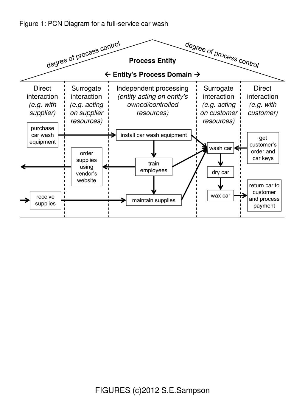 hight resolution of figure 1 pcn diagram for a full service car wash degree