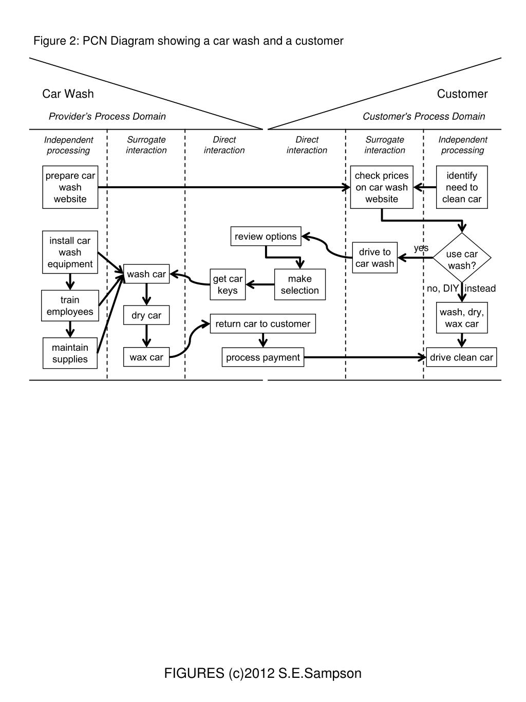 hight resolution of figure 2 pcn diagram showing a car wash and a customer prepare