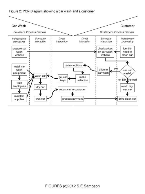 small resolution of figure 2 pcn diagram showing a car wash and a customer prepare