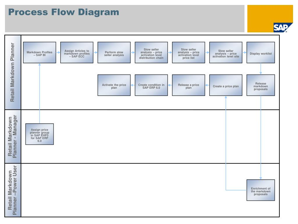 hight resolution of ppt price and revenue management markdown planning sap best practices for retail france powerpoint presentation id 1805294