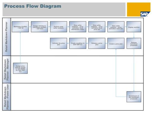 small resolution of ppt price and revenue management markdown planning sap best practices for retail france powerpoint presentation id 1805294