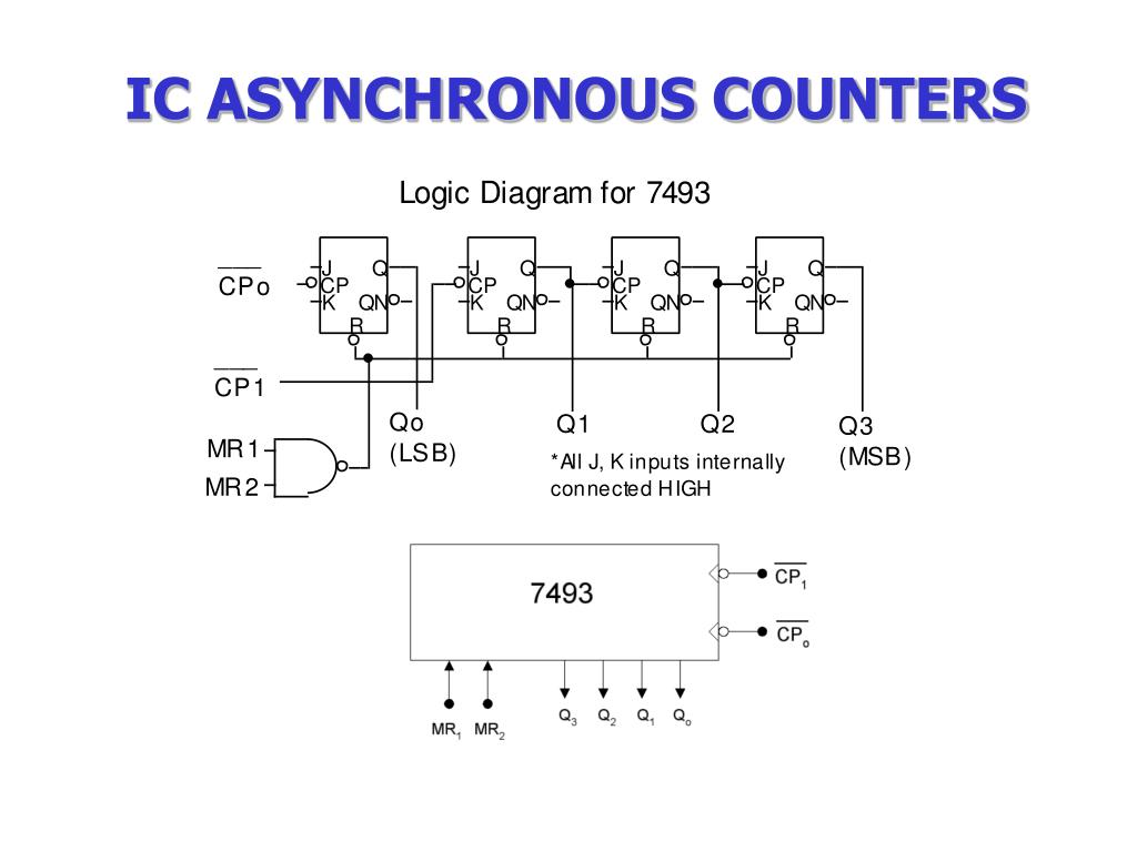 hight resolution of ic asynchronous counters