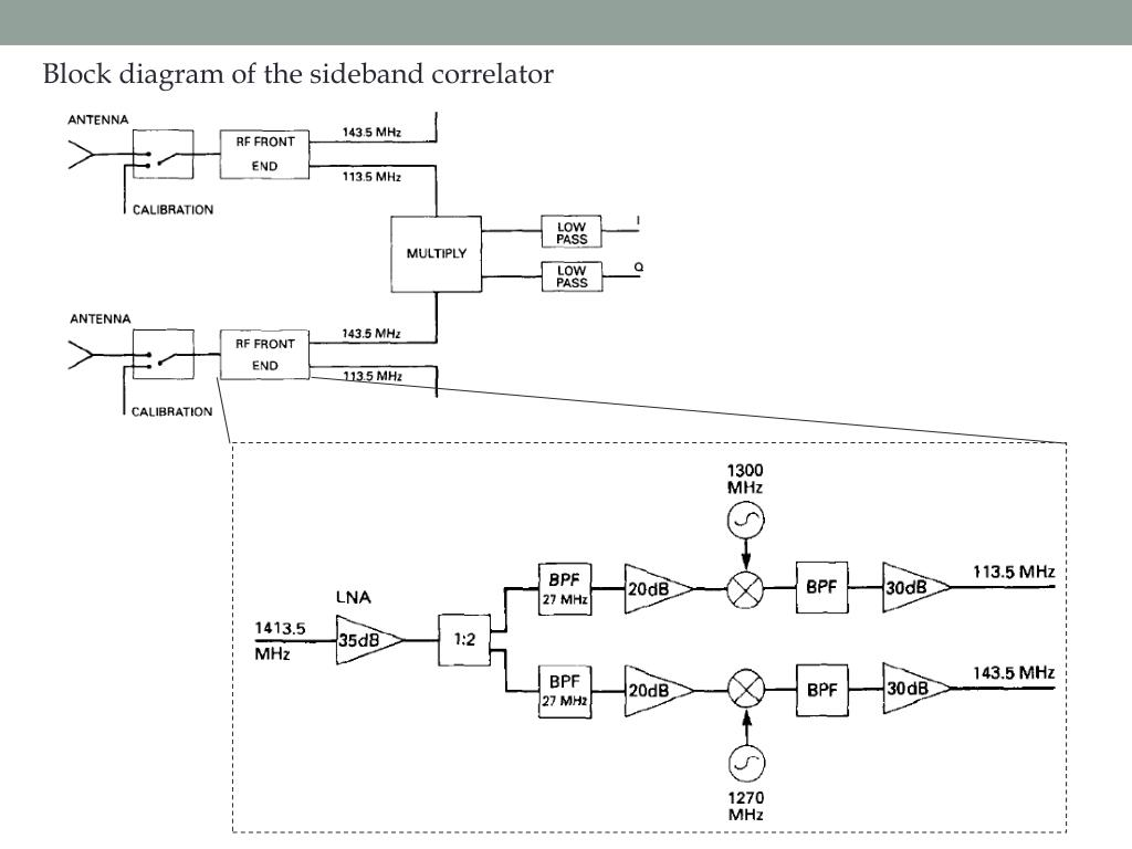 hight resolution of block diagram of the sideband correlator