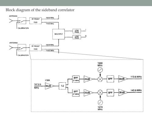 small resolution of block diagram of the sideband correlator