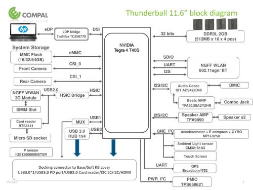 small resolution of nvidia tegra 4 t40s thunderball 11 6 block diagram edp dsi edp bridge toshiba tc358770 32 bits ddr3l 2gb 512mb x 16 x 4 pcs system storage emmc mmc