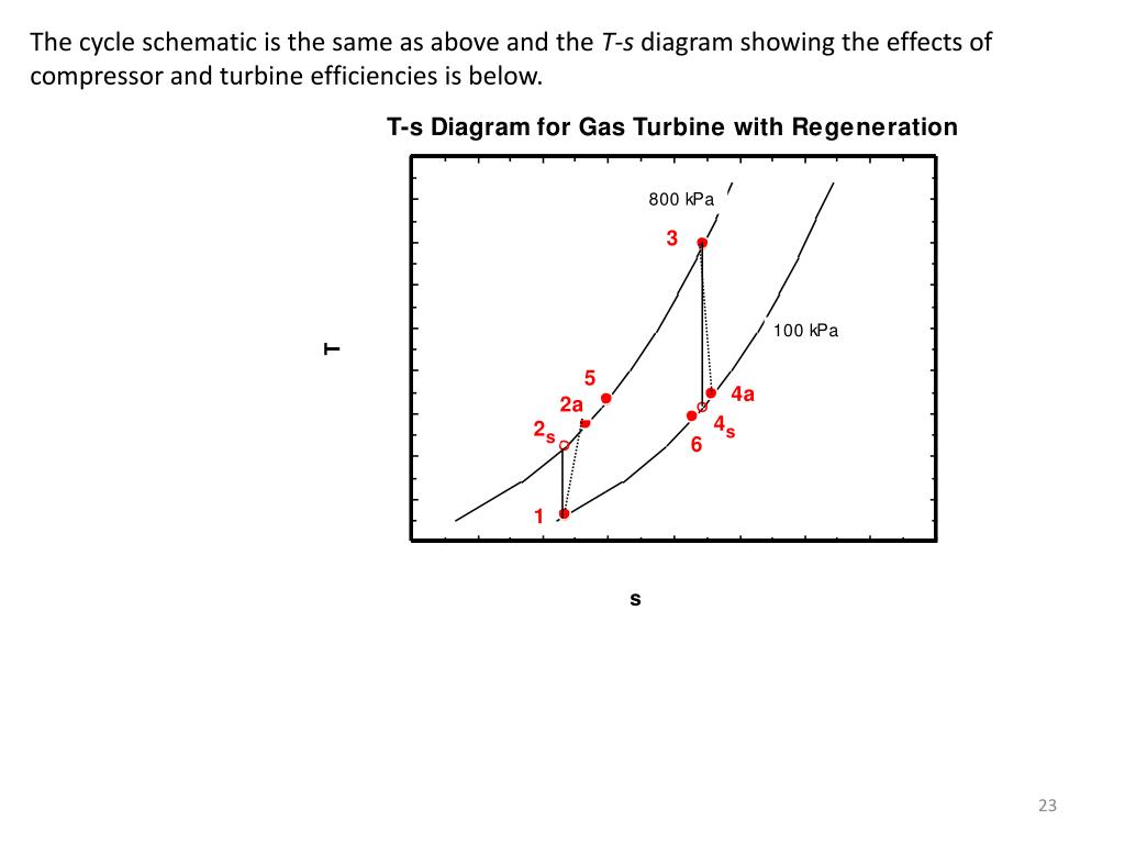 hight resolution of  t s diagram showing the effects of compressor and turbine efficiencies is below