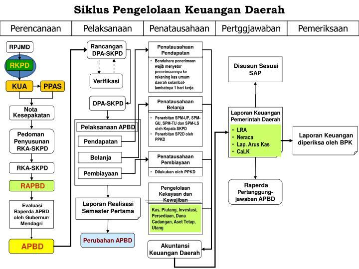 Akuntansi keuangan pemerintah daerah merupakan bagian dari akuntansi sektor publik, yang mencatat dan. PPT - Proses Perencanaan dan Penganggaran Daerah