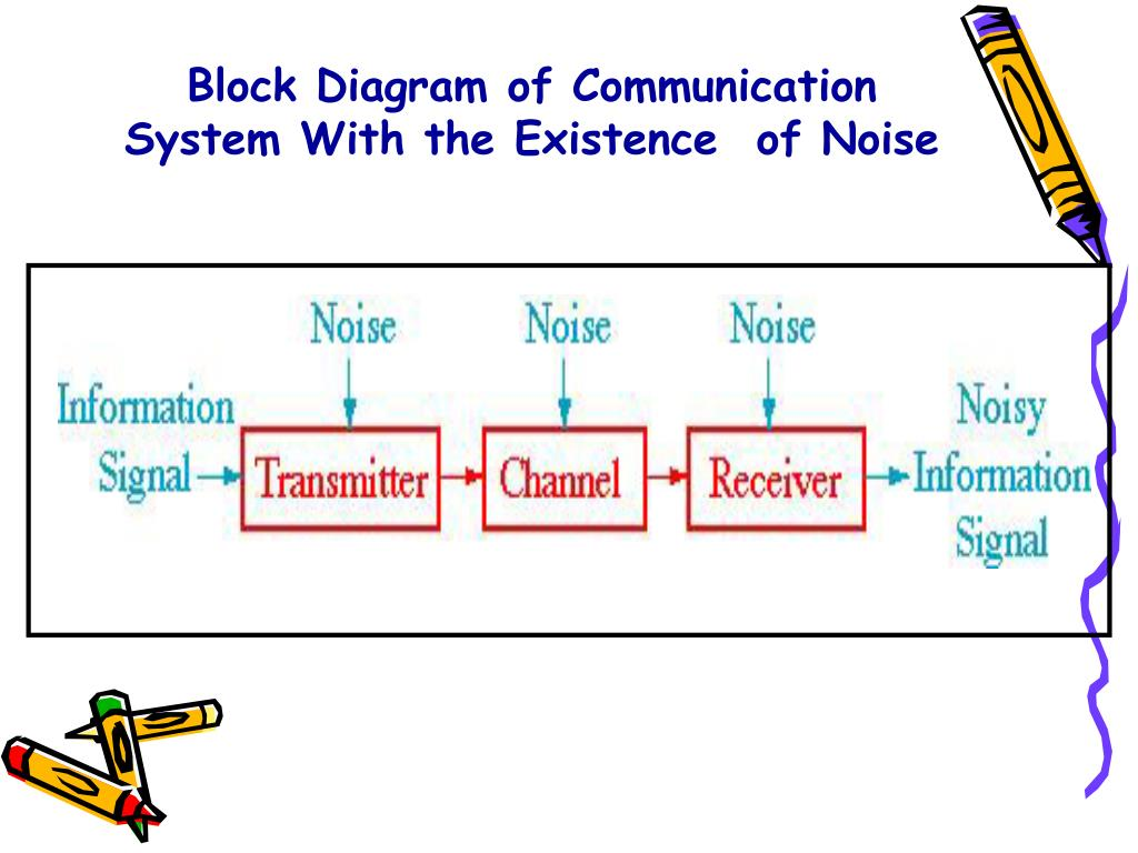 hight resolution of block diagram of communication system with the existence of noise