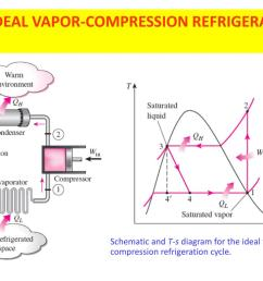 and t s diagram for the ideal vapor compression refrigeration cycle  [ 1024 x 768 Pixel ]