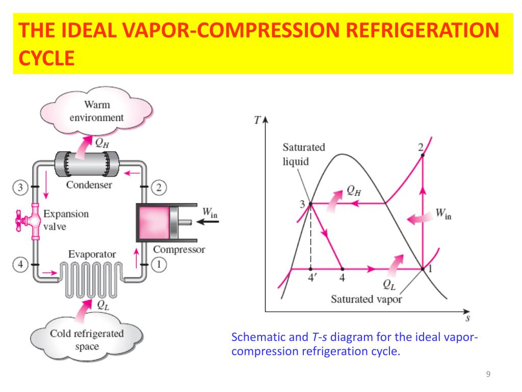 hight resolution of  and t s diagram for the ideal vapor compression refrigeration cycle