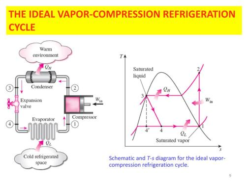 small resolution of  and t s diagram for the ideal vapor compression refrigeration cycle