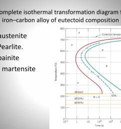 the complete isothermal transformation diagram for an  [ 1024 x 768 Pixel ]