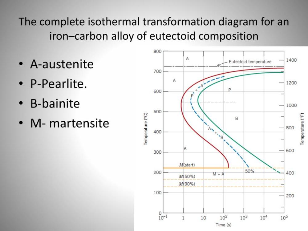 medium resolution of the complete isothermal transformation diagram for an