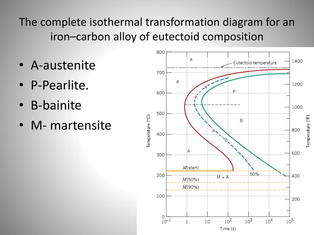 hight resolution of the complete isothermal transformation diagram for an