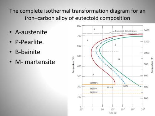 small resolution of the complete isothermal transformation diagram for an