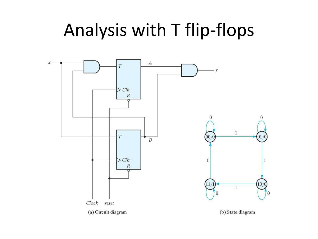 hight resolution of analysis with t flip flops