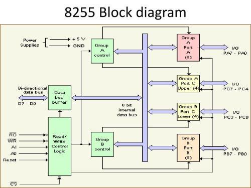 small resolution of block diagram 8255
