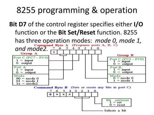 small resolution of 8255 block diagram 8255 programming operation