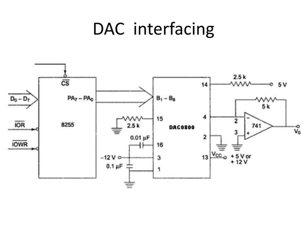 medium resolution of dac interfacing interfacing dac 0800 with an 8086 cpu running at 8mhz and write an assembly language program to generate a saw tooth waveform of period