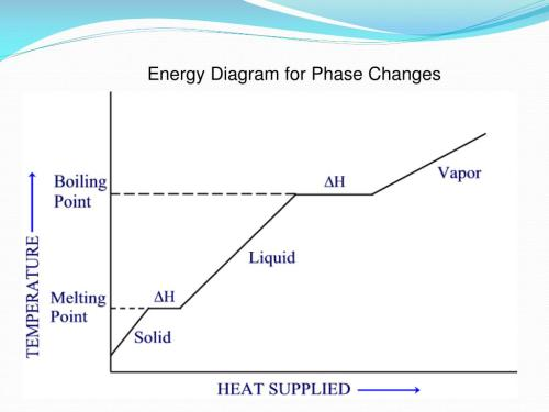 small resolution of changes in phase the temperature does not change along the plateaus but notice that the heat is still being supplied this allows for the change from