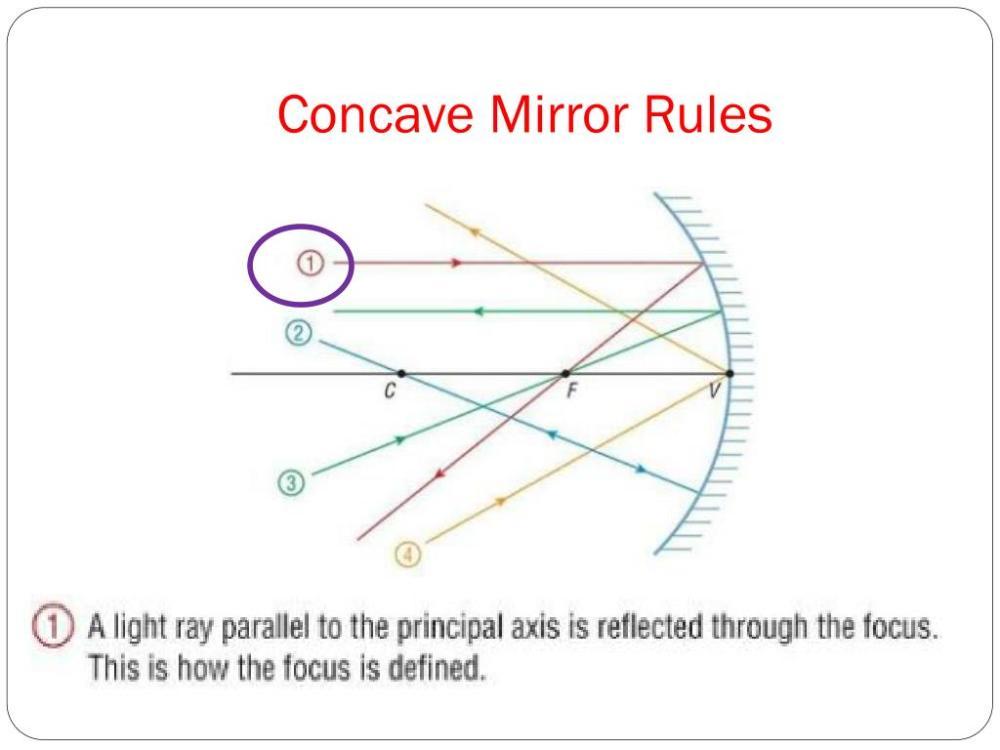 medium resolution of convex mirror ray diagram real image