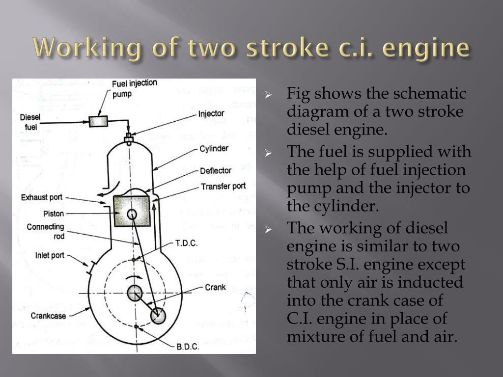 hight resolution of working of two stroke c i engine fig shows the schematic