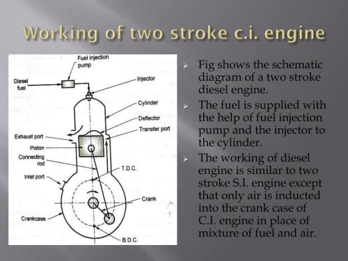 small resolution of working of two stroke c i engine fig shows the schematic