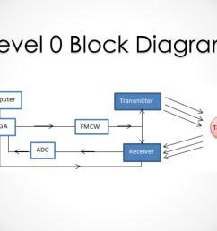 level 0 block diagram wiring diagram filter level 0 block diagram [ 1024 x 768 Pixel ]
