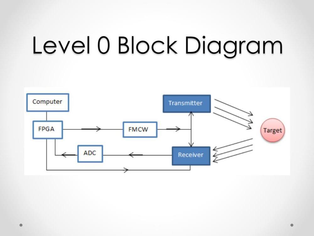 medium resolution of level 0 block diagram wiring diagram filter level 0 block diagram