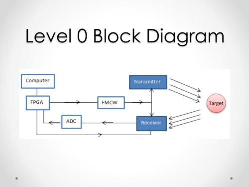 small resolution of level 0 block diagram wiring diagram filter level 0 block diagram
