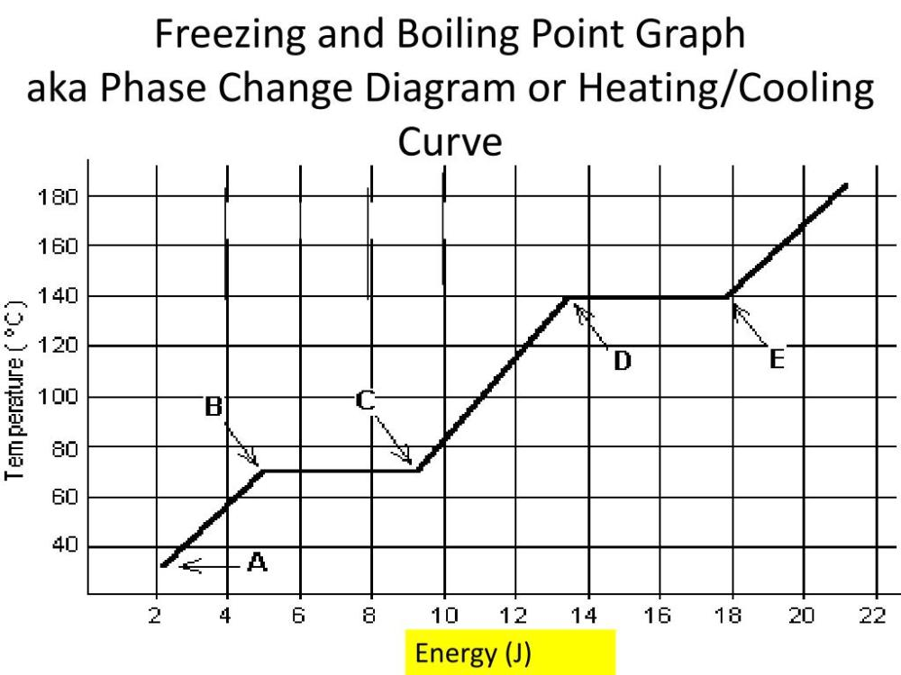 medium resolution of freezing and boiling point graphaka phase change diagram or
