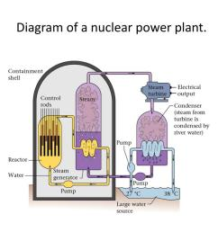 diagram of a nuclear power plant  [ 1024 x 768 Pixel ]