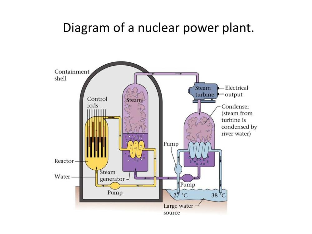medium resolution of diagram of a nuclear power plant