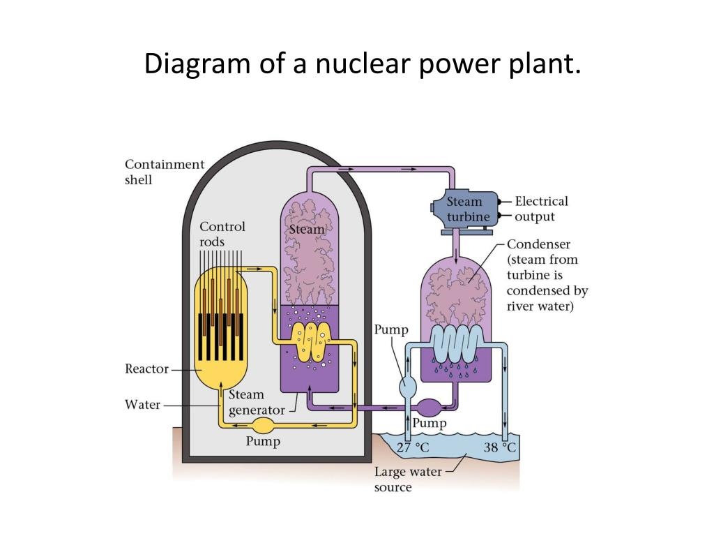 hight resolution of diagram of a nuclear power plant