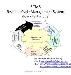 rcms revenue cycle management system flow chart model  [ 1024 x 768 Pixel ]