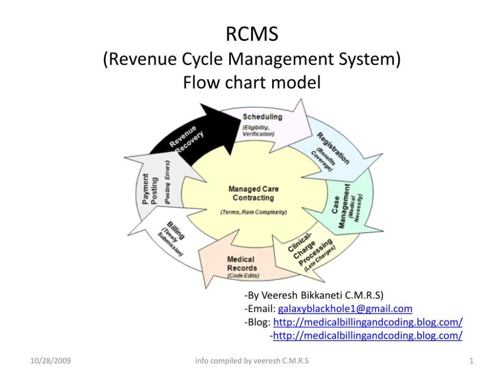medium resolution of rcms revenue cycle management system flow chart model