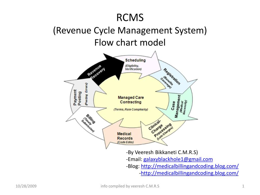 hight resolution of rcms revenue cycle management system flow chart model