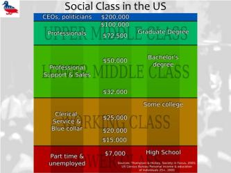 social class states presentation americans unit these ppt powerpoint
