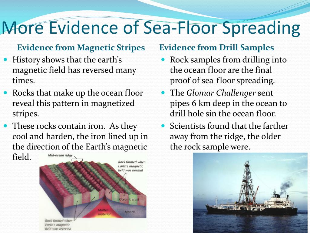 Evidence For Sea Floor Spreading Has Come From
