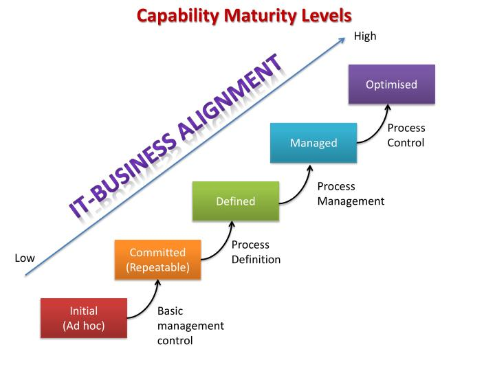 PPT IT Business Alignment PowerPoint Presentation ID