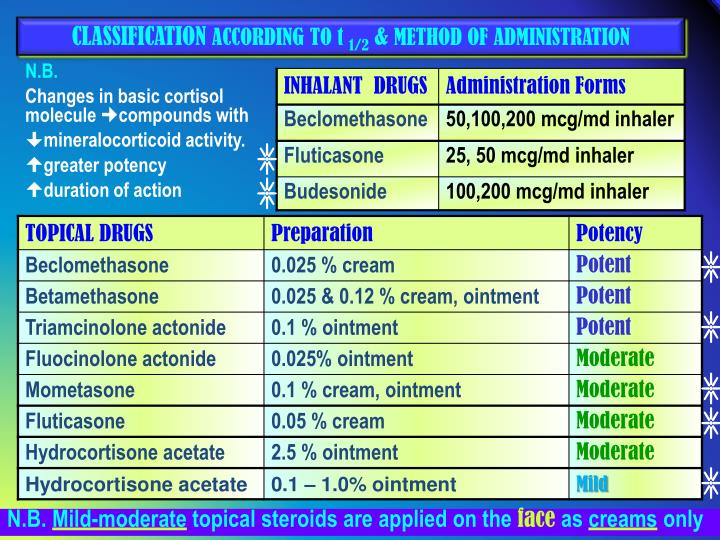 PPT - CORTICOSTEROIDS PowerPoint Presentation - ID:2225467