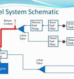 ppt waste vegetable oil powered diesel engine powerpoint presentation id 2237955 [ 1024 x 768 Pixel ]