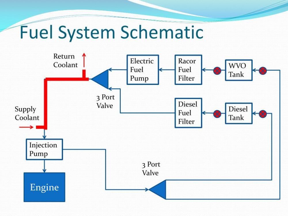 medium resolution of ppt waste vegetable oil powered diesel engine powerpoint presentation id 2237955
