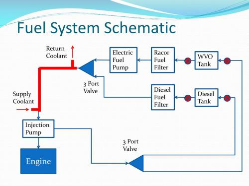 small resolution of ppt waste vegetable oil powered diesel engine powerpoint presentation id 2237955