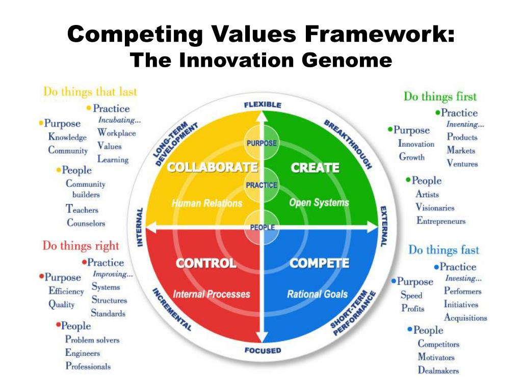Ppt Competing Values Framework The Innovation Genome