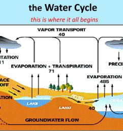 the water cycle  [ 1024 x 768 Pixel ]