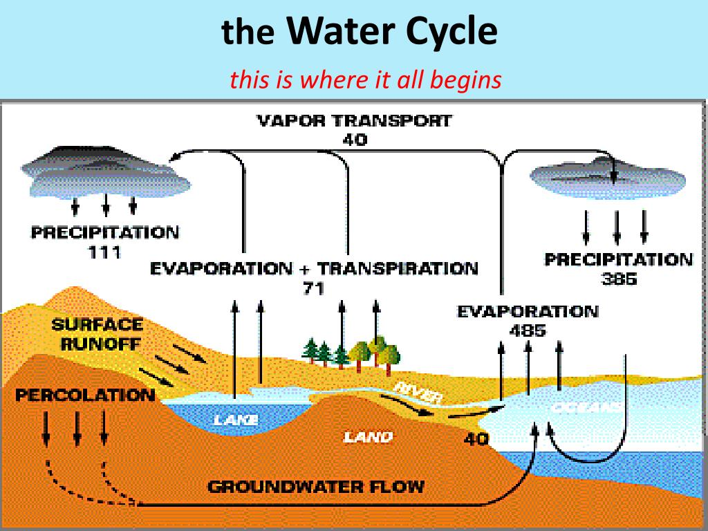 hight resolution of the water cycle