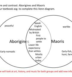 this venn diagram speak english peaceful warlike mistreated by british first people to settle lower life expectancy than whites early fish hunt farm  [ 1024 x 768 Pixel ]