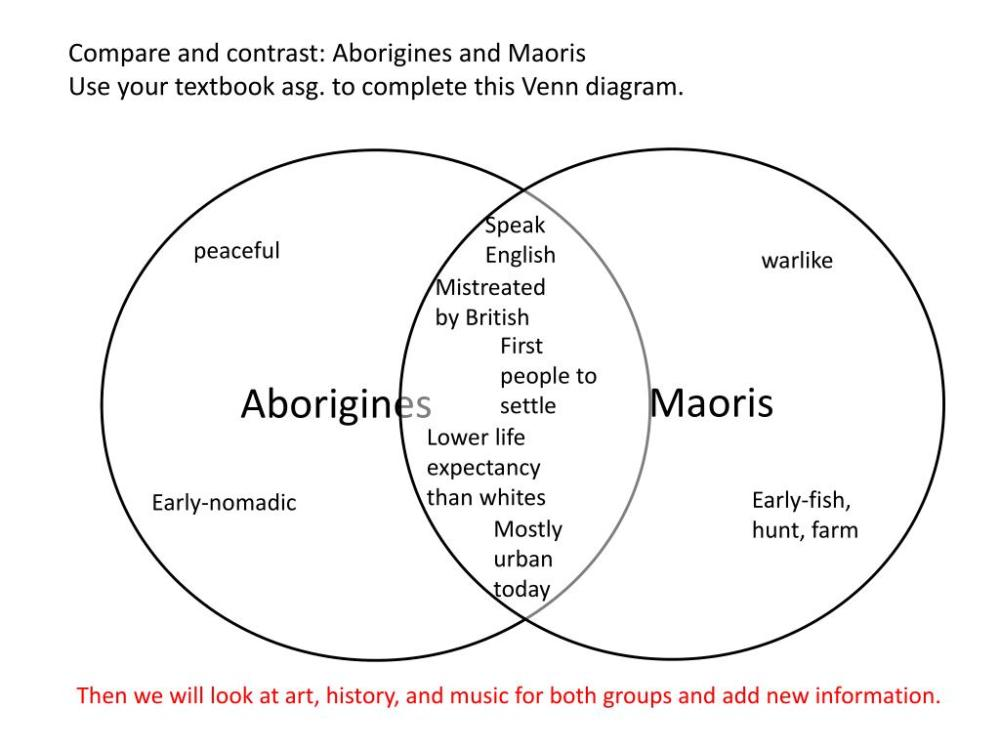 medium resolution of  this venn diagram speak english peaceful warlike mistreated by british first people to settle lower life expectancy than whites early fish hunt farm