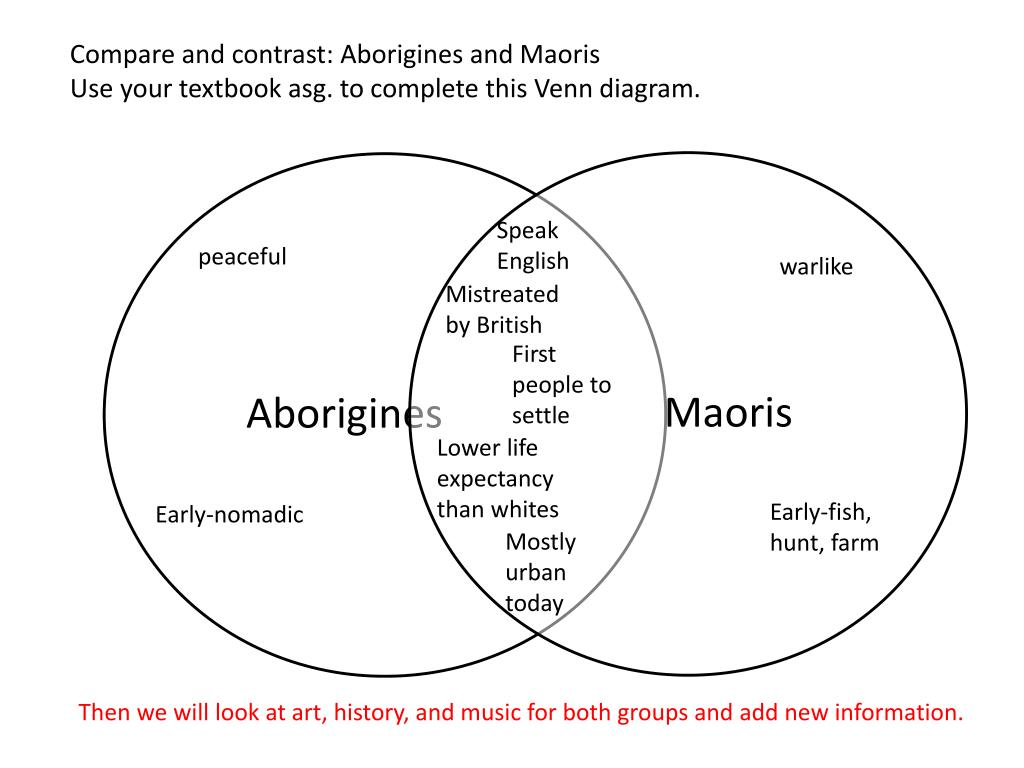 hight resolution of  this venn diagram speak english peaceful warlike mistreated by british first people to settle lower life expectancy than whites early fish hunt farm